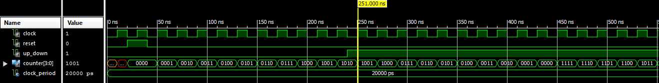 VHDL Testbench Waveform