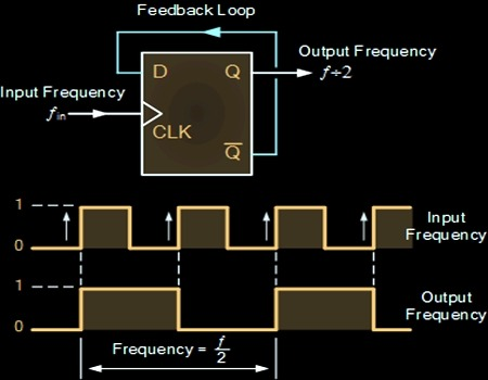VHDL Code for Clock Divider (Frequency Divider)
