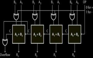 adder-subtractor