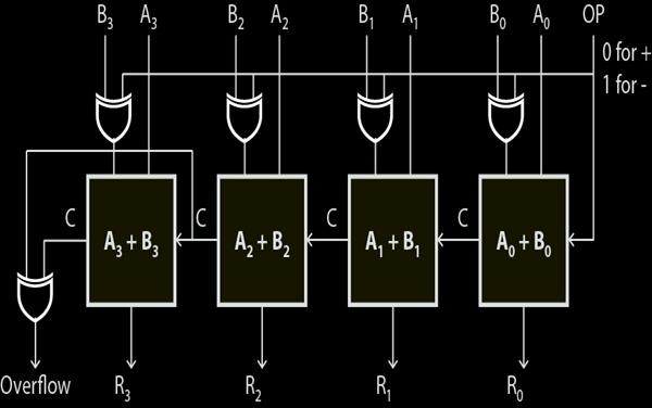 VHDL Code for 4-bit Adder / Subtractor