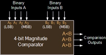VHDL code for 4-bit binary comparator