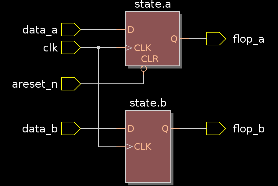 Synchronous and Asynchronous Reset VHDL