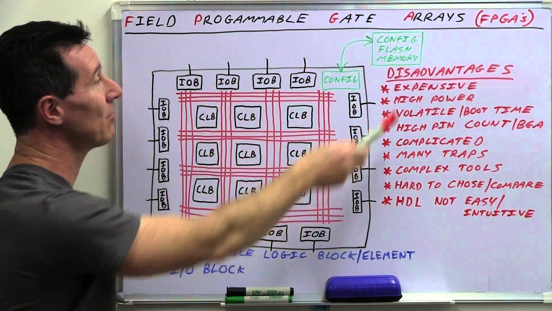 FPGA Design Learning VHDL | Udemy