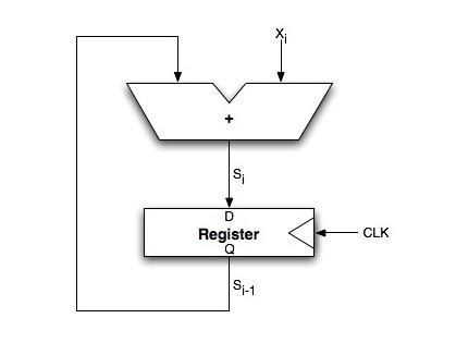 VHDL Code for 4-Bit Aynchronous Accumulator