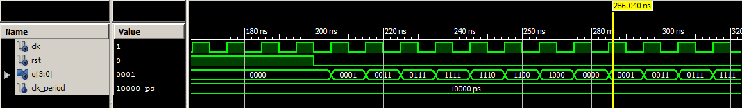 VHDL Testbench waveform johnson counter