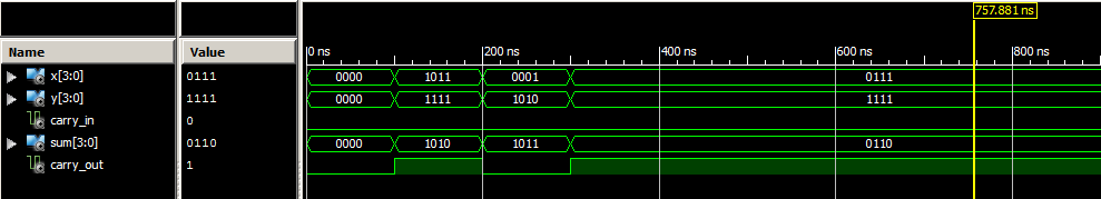 Output Waveform carry select adder vhdl code