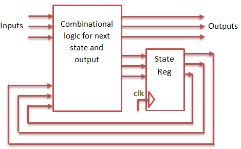 Sequence Detector using Mealy and Moore State Machine VHDL Codes