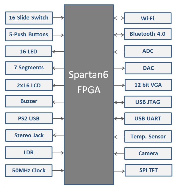 Spartan 6 FPGA Kit Block Diagram