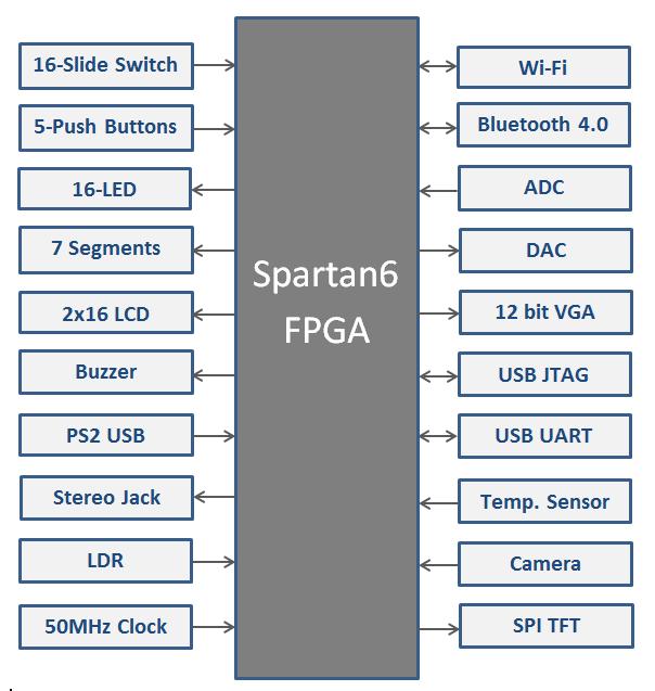 Spartan 6 FPGA Kit Block Diagram