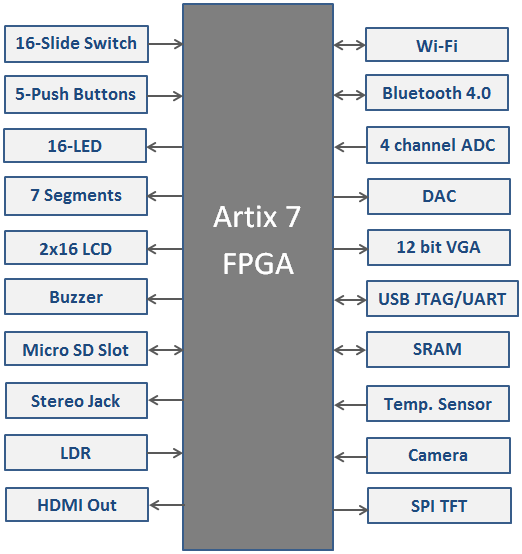 EDGE Artix 7 FPGA Kit Block Diagram