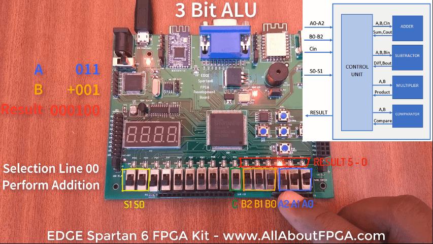 Tutorial 3: ALU Structural Modelling FPGA Implementation