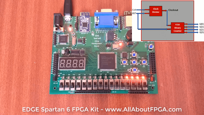Tutorial 1: Binary Counter FPGA Implementation