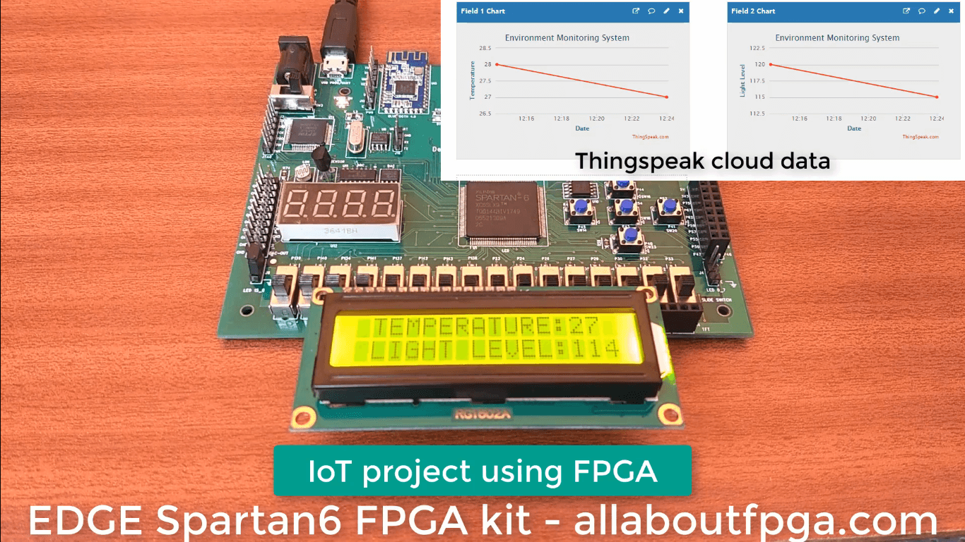 FPGA Implementation of Internet of Things (IoT)