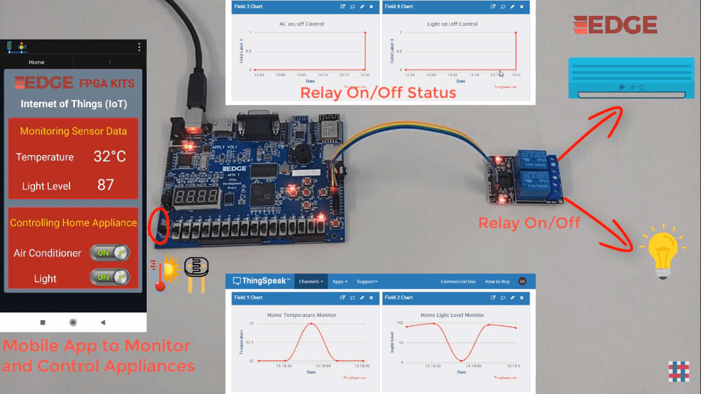 Remote Monitoring and control of Home appliances from cloud using EDGE Artix 7 FPGA board